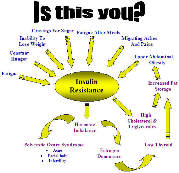 sings and symptoms of insulin resistance