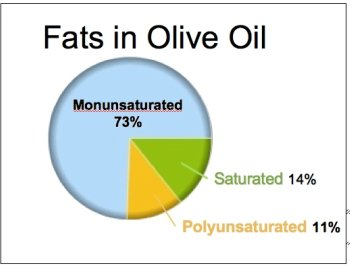 fats in olive oil