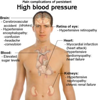 high blood pressure complications