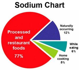Sodium Chart